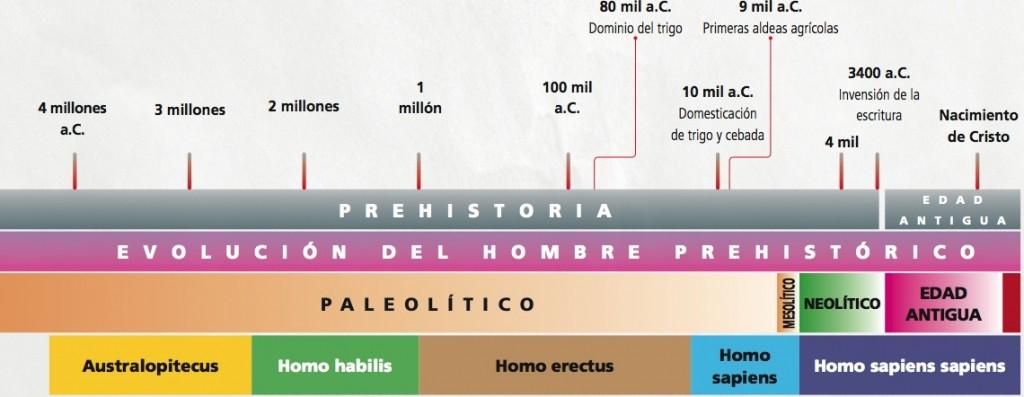 linea-tiempo-prehistoria1
