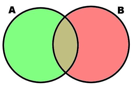diagrama-de-venn-Teoria-de-los-Conjuntos-matematicas